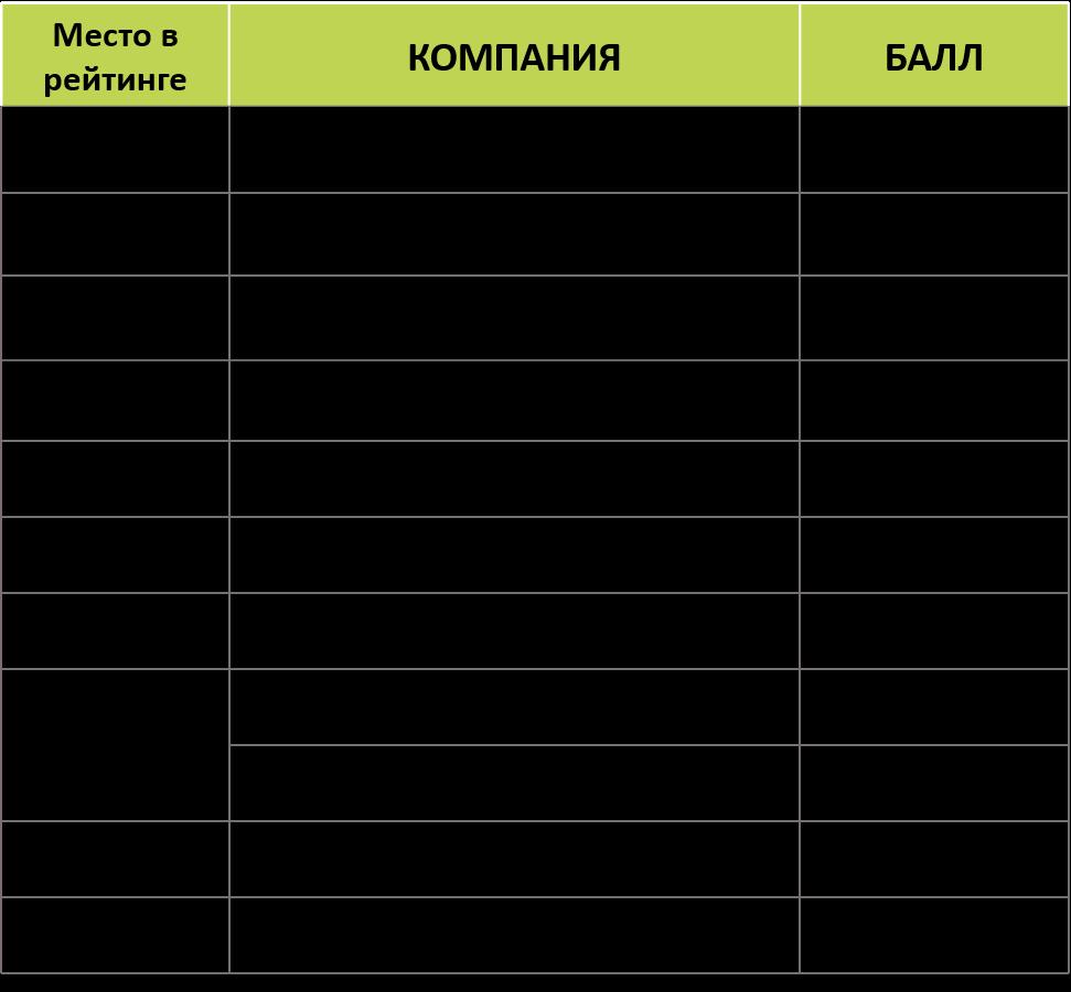 ТОП-10 рейтинга Известности SMM-компаний 2021