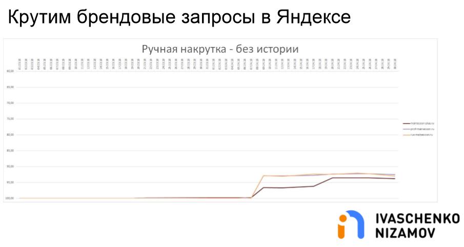 Крутим брендовые запросы в Яндексе. Ручная накрутка - Без истории.png