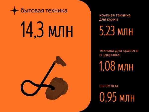 Яндекс выяснил интересы пользователей в Дзене. Инфографика