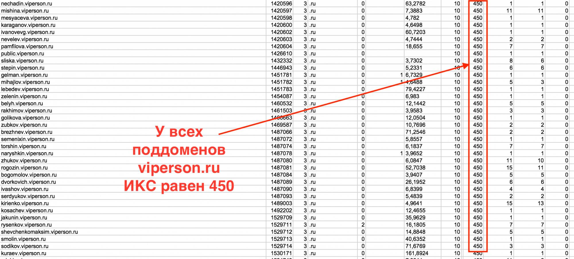 ИКС на поддоменах равен ИКСу основного домена.png