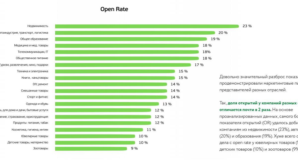 Исследование: Эффективность email-рассылок в 2020 году