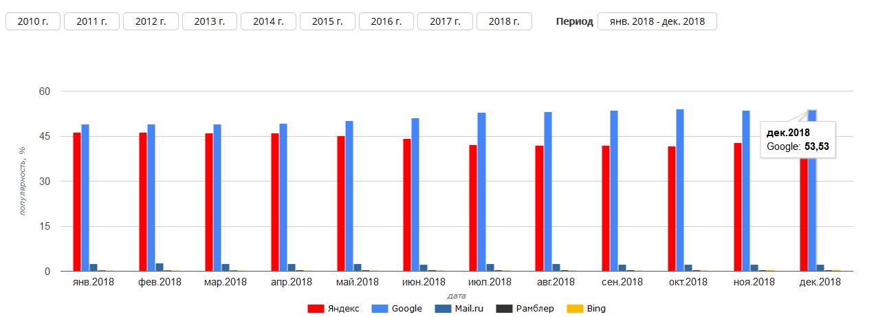 Google обошел Яндекс по популярности в России в 2018 году: исследование SEO Auditor
