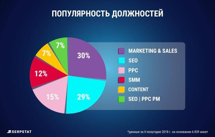 Популярность должностей среди маркетологов