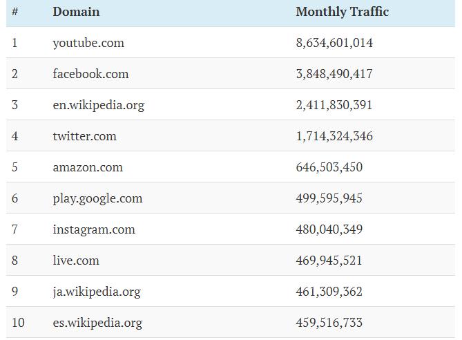 ВКонтакте и Mail.ru обогнали Яндекс в ТОПе посещаемых сайтов мира