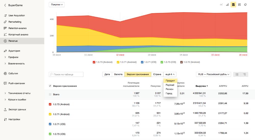 AppMetrica покажет связь между поведением пользователей и доходом от приложения