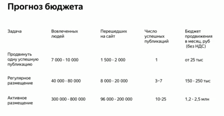 Прогноз бюджета