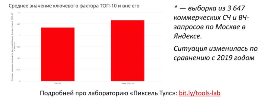 Исследование результатов поиска в Яндексе