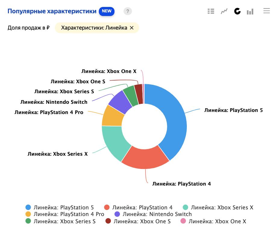 Яндекс.Маркет Аналитика представил новый отчет, данные из приложений и фильтры по характеристикам