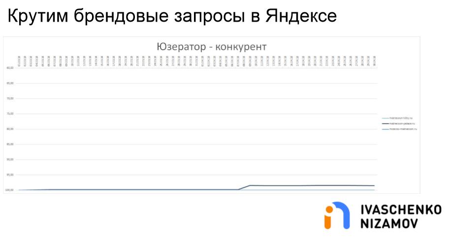 Крутим брендовые запросы в Яндексе. Userator - Конкурент.png