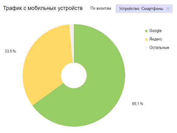 «Мобайлгеддон» в России: что это было?