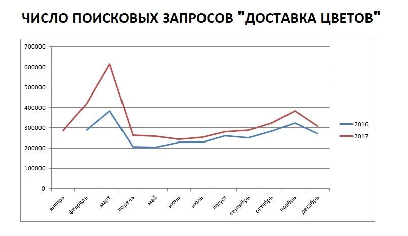 Поисковые запросы в Яндекс.Стат