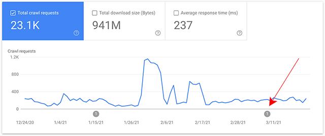 В отчете о сканировании в Google Search Console произошел сбой