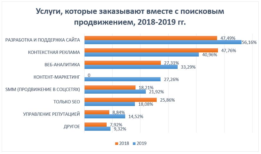Исследование SEOnews: самые популярные digital-услуги в 2019 году