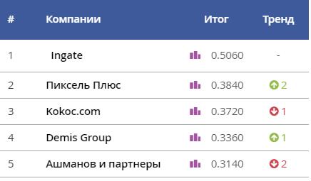 SEOnews объявил победителей рейтинга Известности SEO-компаний 2020
