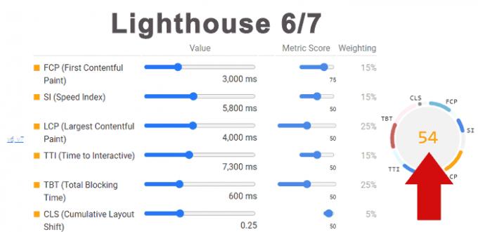 Google изменил вес основных показателей производительности сайта в инструменте Lighthouse