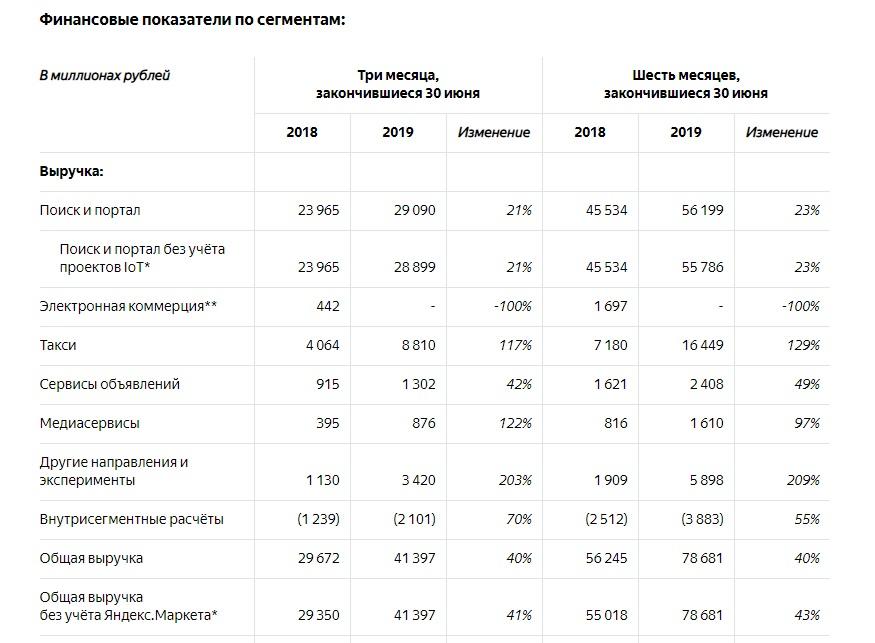 Чистая выручка Яндекса за II квартал 2019 составила 3,4 млрд рублей