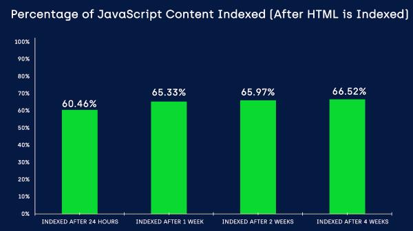 Google индексирует не весь контент JavaScript на сайте. Исследование