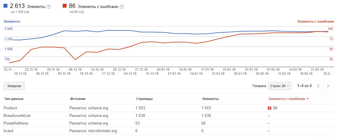 Анализ микроразметки на сайте в Google Search Console