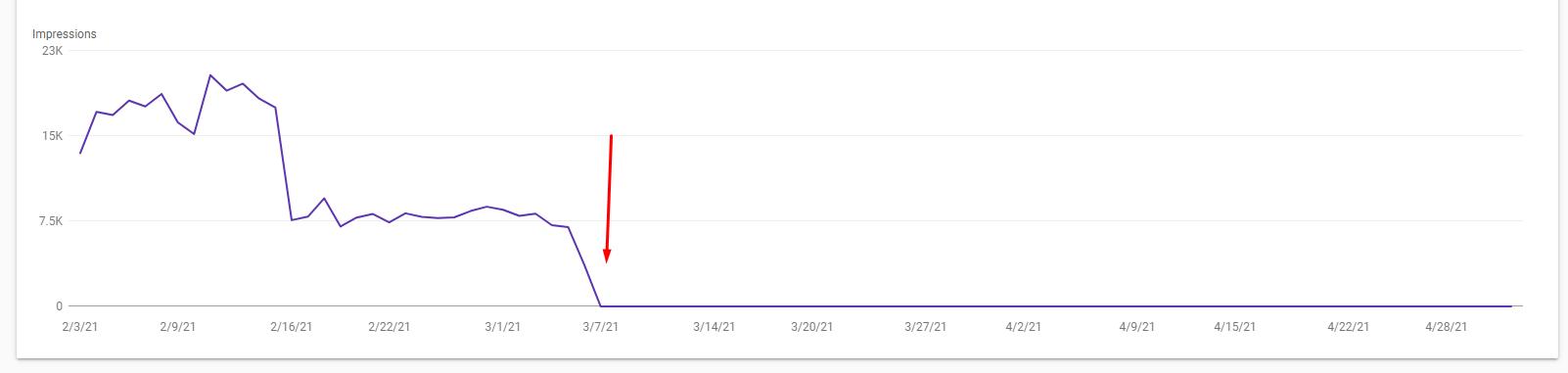 Google Search Console перестал отображать данные по функции Scroll To Text