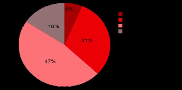 Процент оплаты через платежный сервис