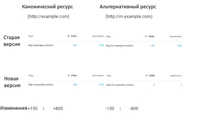 Отдельные URL, Google Search Console, Отчет об эффективности