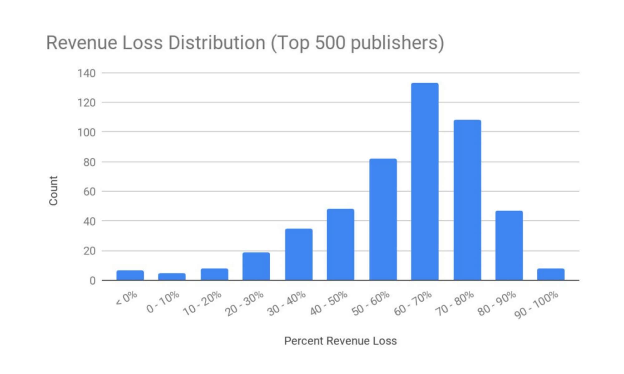 Google: реклама без использования cookies приносит издателям на 52% меньше дохода