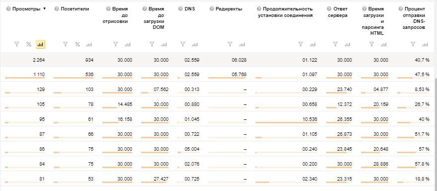 отчета Яндекс Метрики о которых все знают но которыми не все  Отчет Мониторинг Время загрузки страниц 2 png