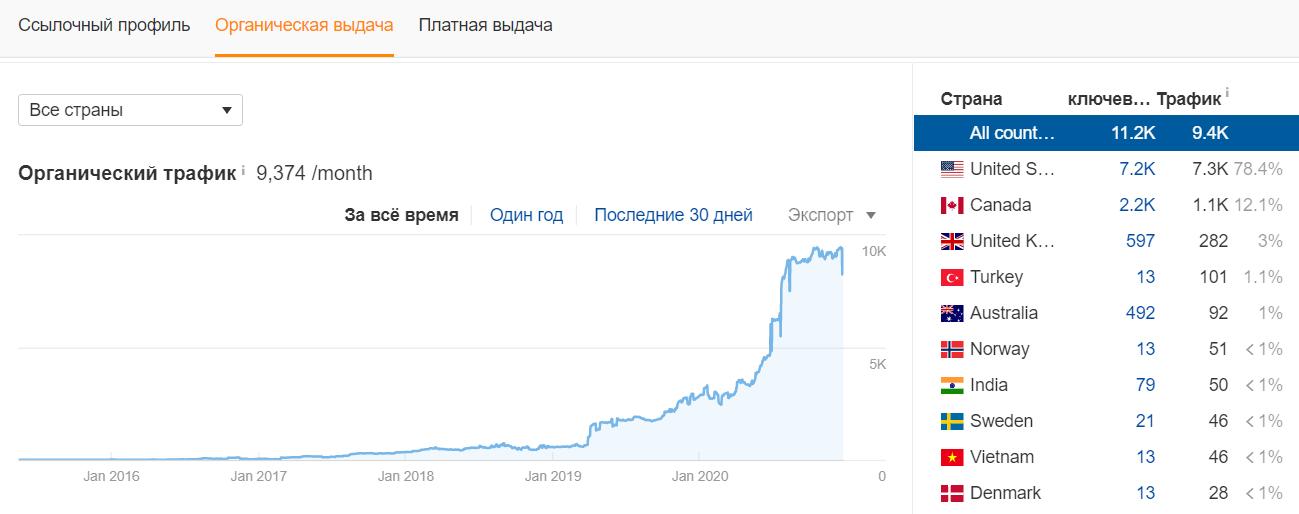 Пример изменения трафика сайта. Михаил Шакин