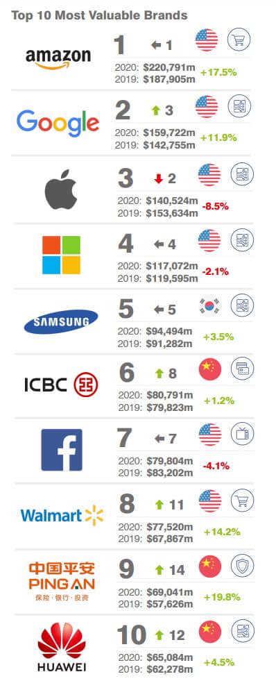 Brand Finance назвала самые дорогие бренды мира в 2020 году