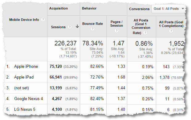 7-google_analytics_mobile_device_report.png