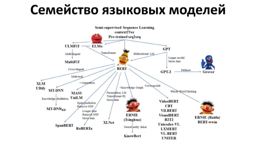 Языковые модели BERT