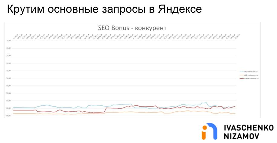 Крутим основные запросы в Яндексе. SEO Bonus - Конкурент.png