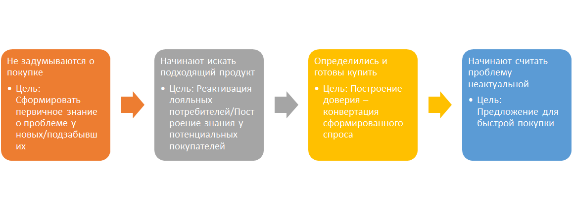 d2a14ebbc4e Как собрать медиамикс digital-инструментов для продвижения ...