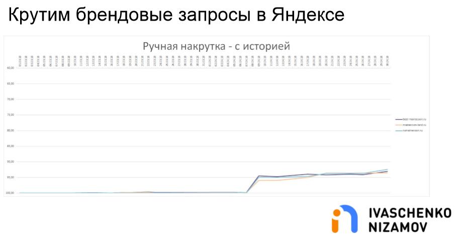 Крутим брендовые запросы в Яндексе. Ручная накрутка - С историей.png