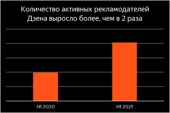 За год число рекламодателей Яндекс.Дзена выросло в два раза