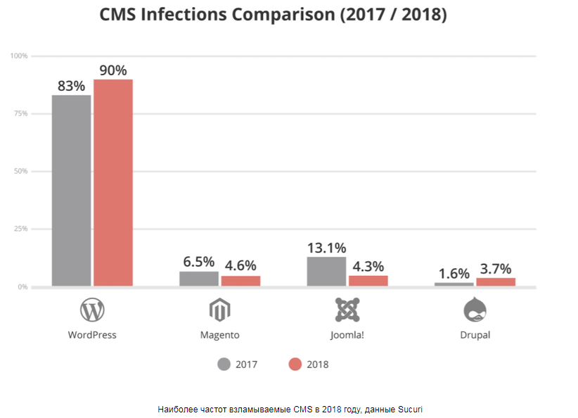 Наиболее часто взламываемые CMS
