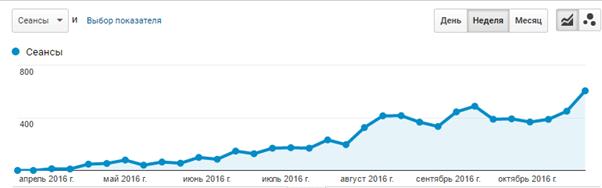 диаграмма посещаемости сайта