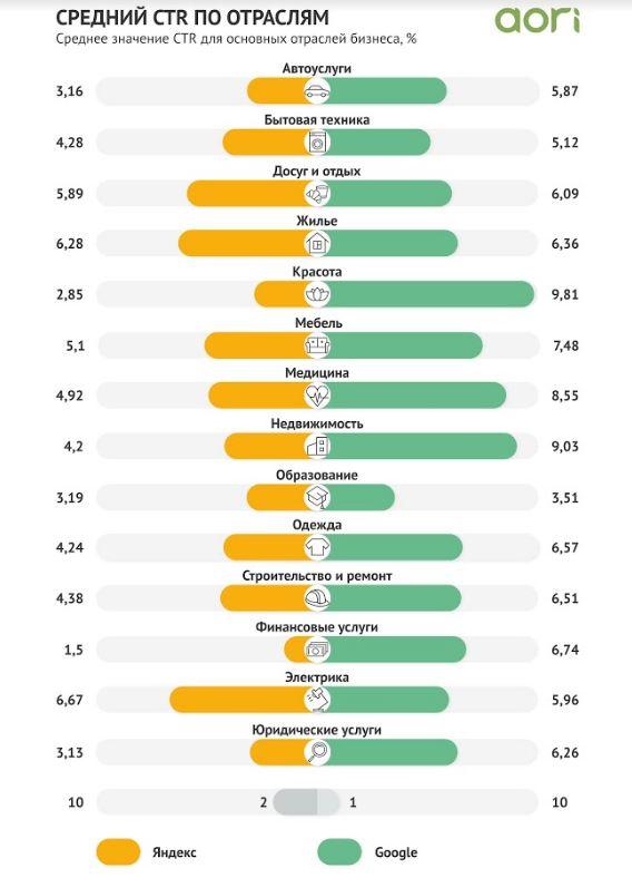 В 2020 году цена клика в Яндексе снизилась на 33%, а в Google – на 4%