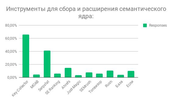 Победители в категории сбор и расширение семантического ядра.png
