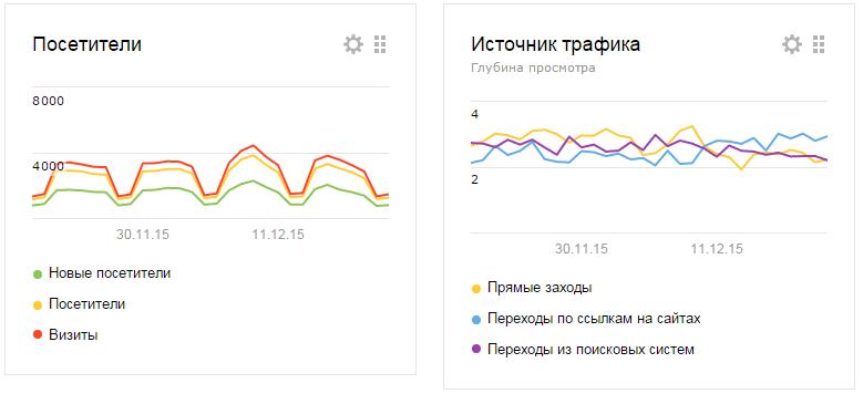 В Яндекс.Метрике появились новые графики на Сводке