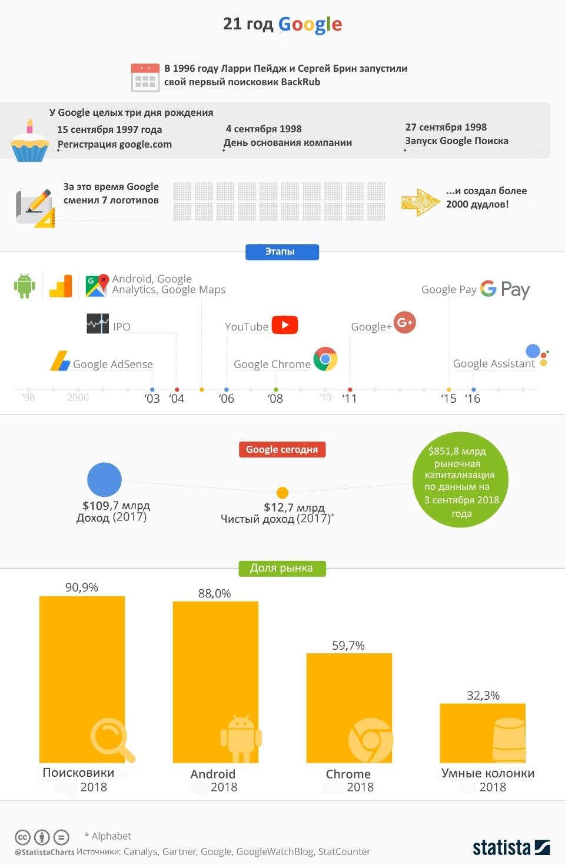 Инфографика: 21 год Google