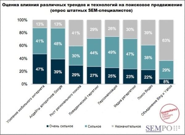 SEMPO: опрос штатных SEM-специалистов компаний-брендов