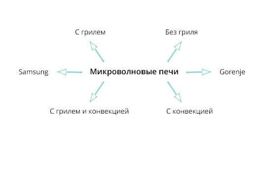 Как составить структуру сайта исходя из семантики