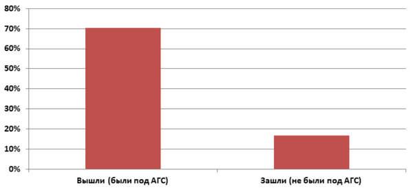 70% зафильтрованных сайтов вышли из-под санкций после обновления АГС